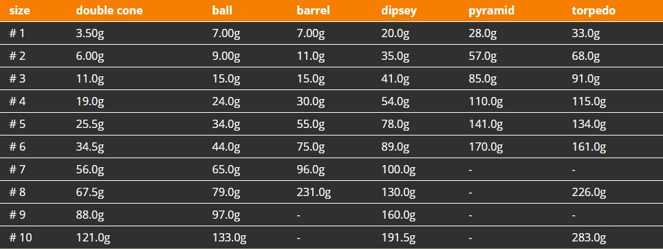 Fishing Sinker Weight Chart Choice Image   Free Charts References
